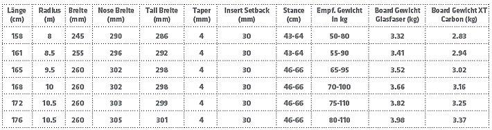Prior BC Splitboard Tabelle c Prior